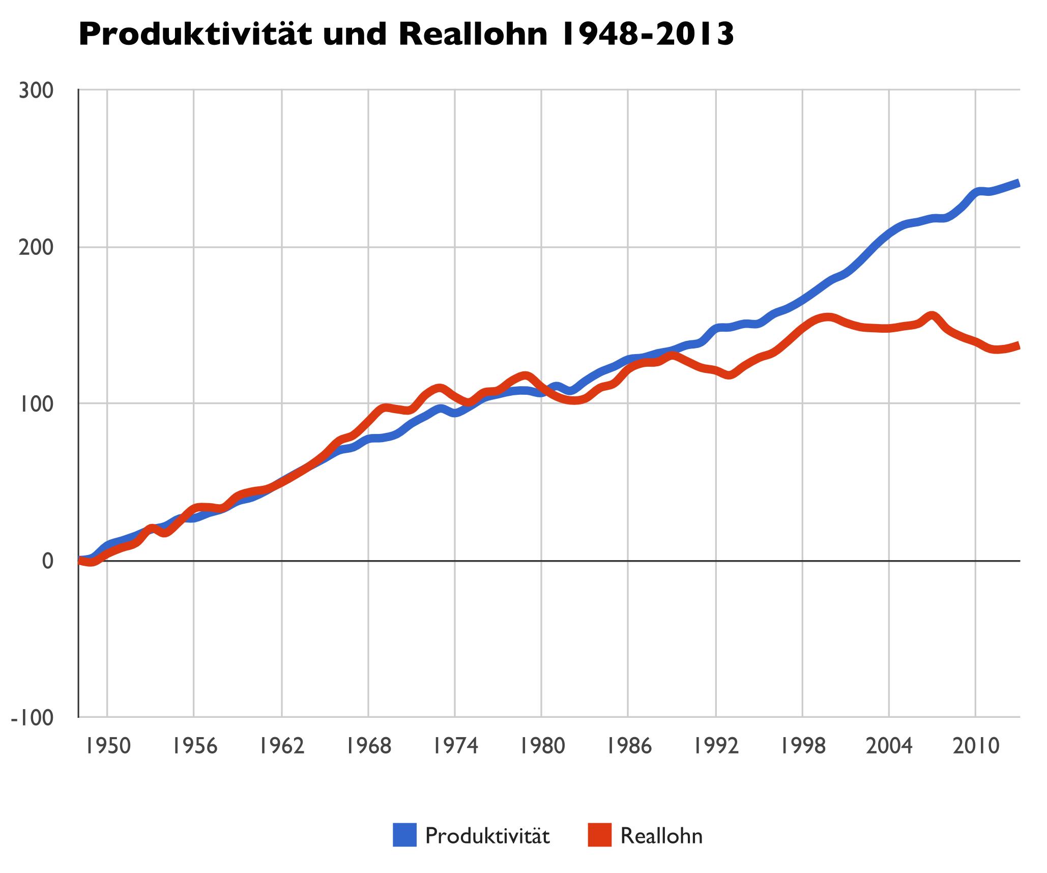 Produktivität und Reallohn
