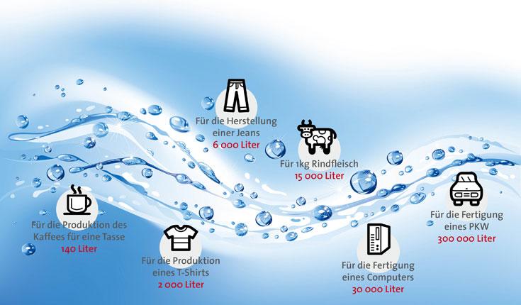 virtuelles wasser wieviel wasser verbrauchen wir wirklich blue engineering. Black Bedroom Furniture Sets. Home Design Ideas